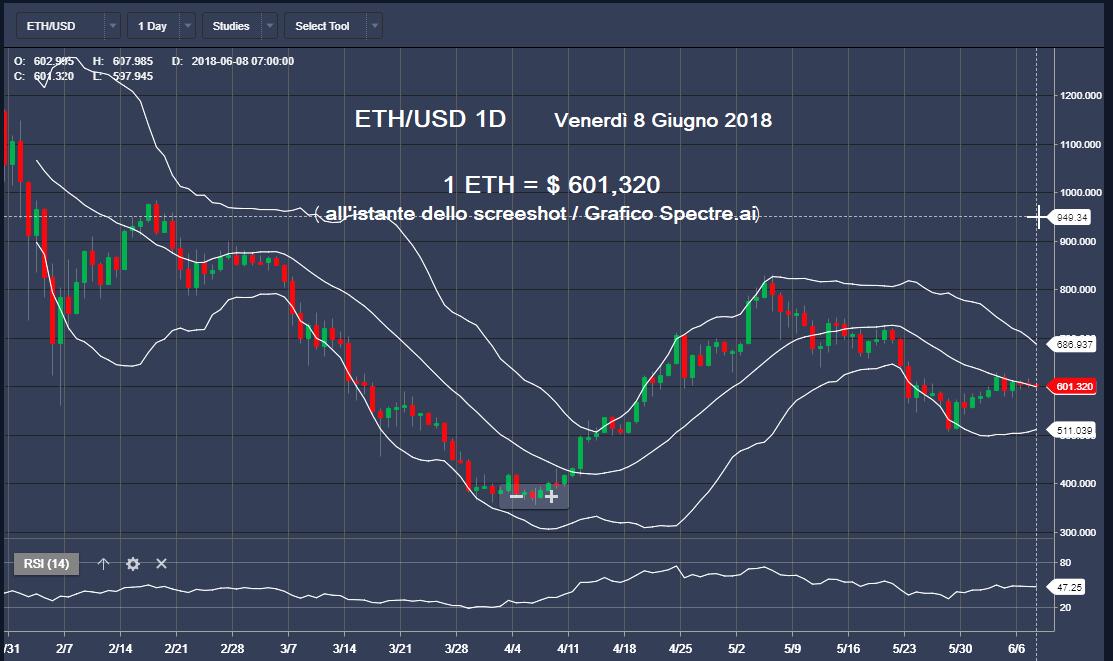 Grafico ETH e suo valore in dollari al momento in cui scriviamo