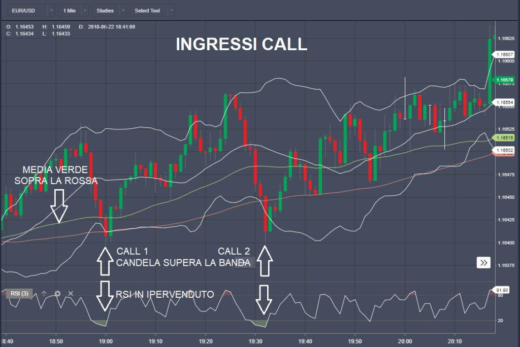 Strategia Spectre-ingressi Call