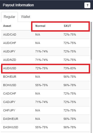 Confronto payout Normal/SXUT