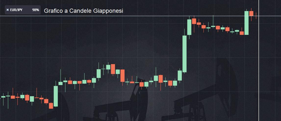 Grafico a candele giapponesi su broker
