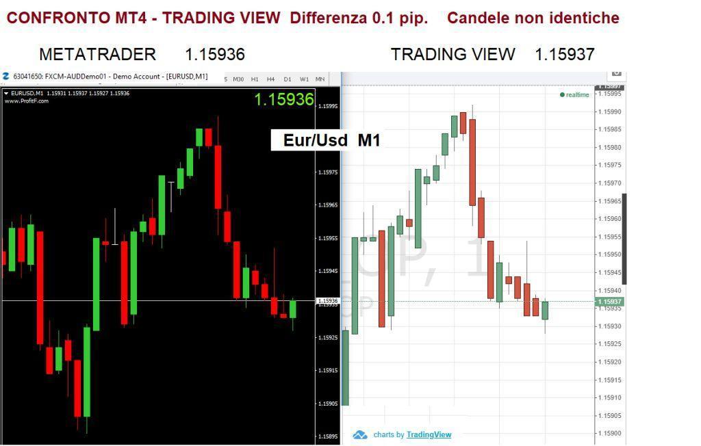 Confronto prezzi MT4 Trading View