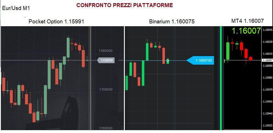 Confronto prezzi e piattaforme