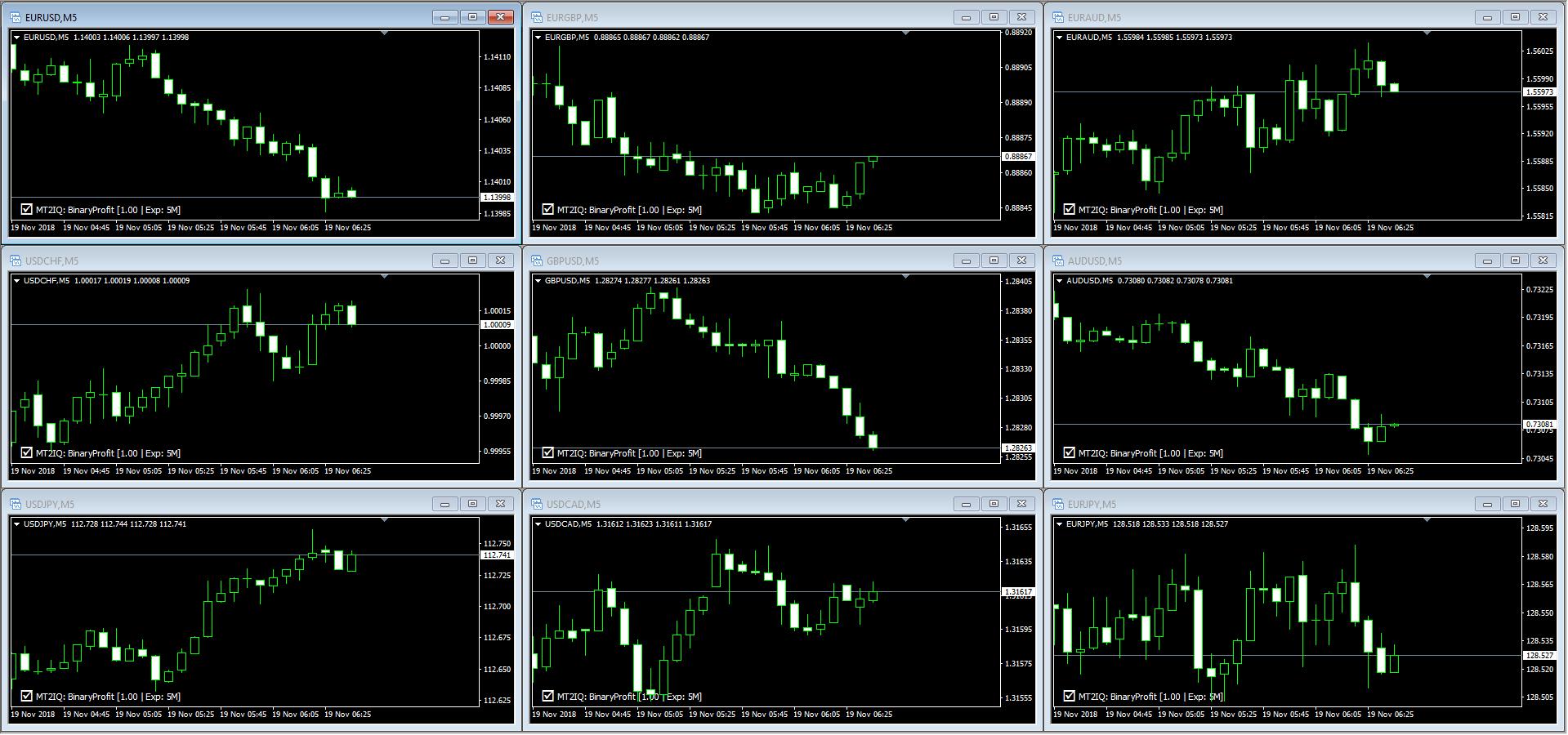 Schermata con 9 grafici (tutti con M5)