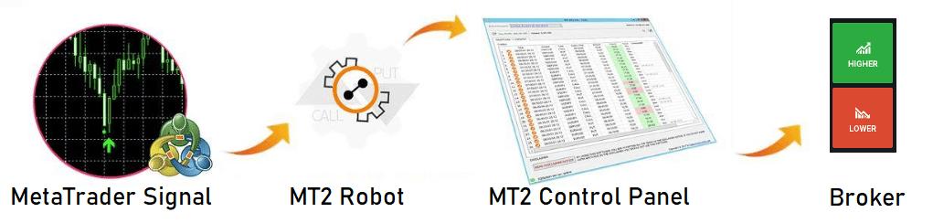 come funziona l'autotrading MT2