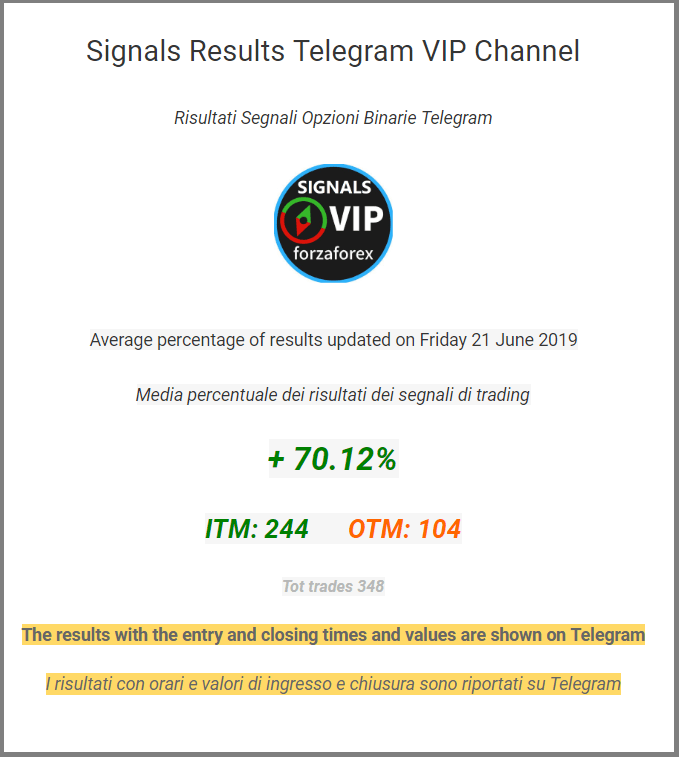 Signals Results Page updated daily