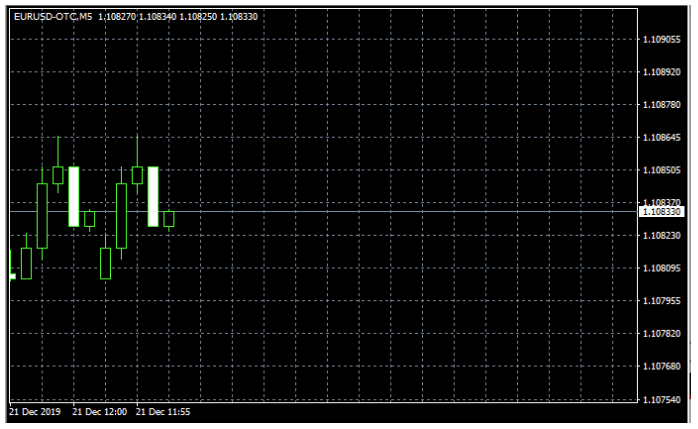 MetaTrader OTC Chart begins to form