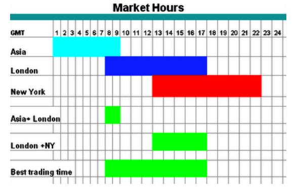La tabella Orari borse riferita all'ora GMT.