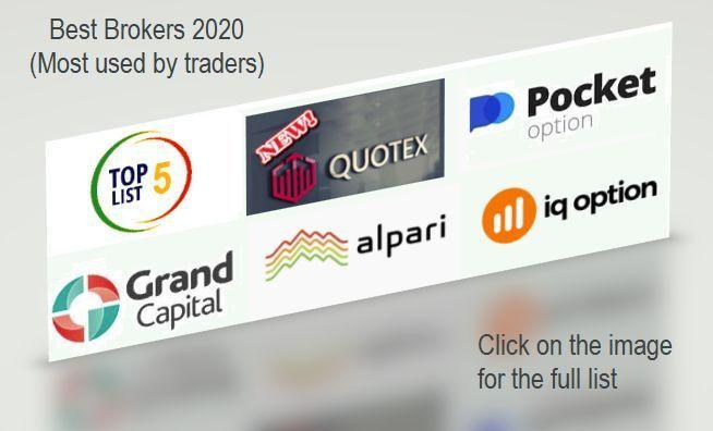 Best Binary Options Brokers 2020