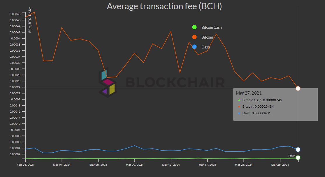Fee comparison between BTC, BCH and DASH